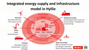 Energieversorgung und moderne Energieinfrastruktur in Hyllie