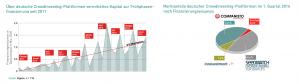 Crowdinvesting Plattformen in Deutschland