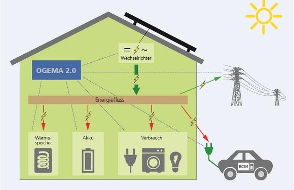 Energiemanagementsystem für das Energiehaus von morgen zur optimalen Energieflusssteuerung OGEMA 2.0