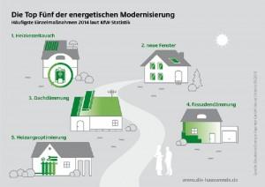 TOP 5 energetische Modernisierung