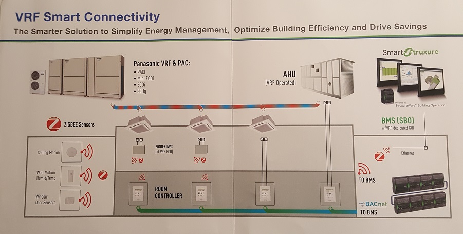VRF Smart Connevtivity - The Smarter Solution to Simplify Energy Management, Optimize Building Efficiency and Drive Savings