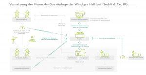 Digitalisierung der Energiewende - #digiEwende - Fallbeispiel Next Kraftwerke