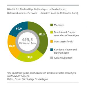 Grafik Marktlage für den Dachraum bei Nachhaltigen Geldanlagen