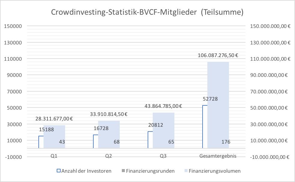 Verbandsmitglieder sammeln mehr als 100 Millionen Euro für Crowdinvesting Projekte in Deutschland ein