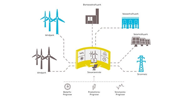 Virtuelle Kraftwerke Infografik