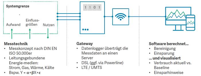 Wie lassen sich Kernelemente eines Einsparzählers für digitale Energiedienstleistungen nutzen?