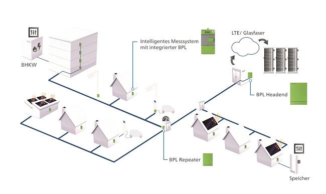 BPL Headend und Repeater spannen ein flächendeckendes Kommunikationsnetz im Niederspannungscluster