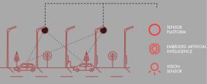 How it works - S O NAH Infographik