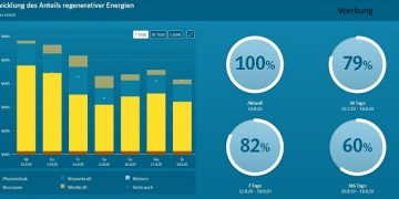 EnergieMonitor - Digitale Lösung für die Energiewende in Kommunen