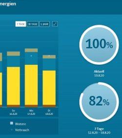 EnergieMonitor – Eine digitale Lösung für die Energiewende in Kommunen