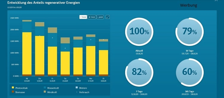You are currently viewing EnergieMonitor – Eine digitale Lösung für die Energiewende in Kommunen