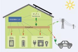 Software OGEMA 2.0 unterstützt intelligentes Energiemanagement