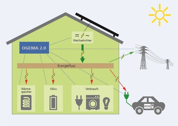You are currently viewing Software OGEMA 2.0 unterstützt intelligentes Energiemanagement