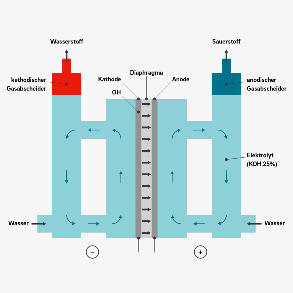 Prinzip des alkalischen Elektrolyseurs tiny