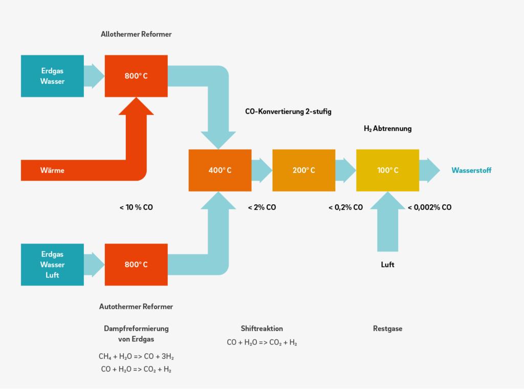 Wasserstoffherstellung per Erdgasdampfreformierung tiny