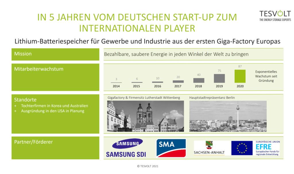 Screenshot TESVOLT 2021 05 12 Screenshot Startup zum internationalen Player